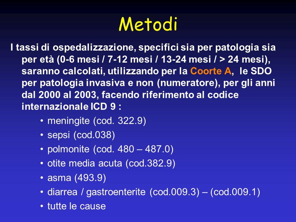 Metodi I tassi di ospedalizzazione, specifici sia per patologia sia per età (0-6 mesi / 7-12 mesi / 13-24 mesi / > 24 mesi), saranno calcolati, utiliz
