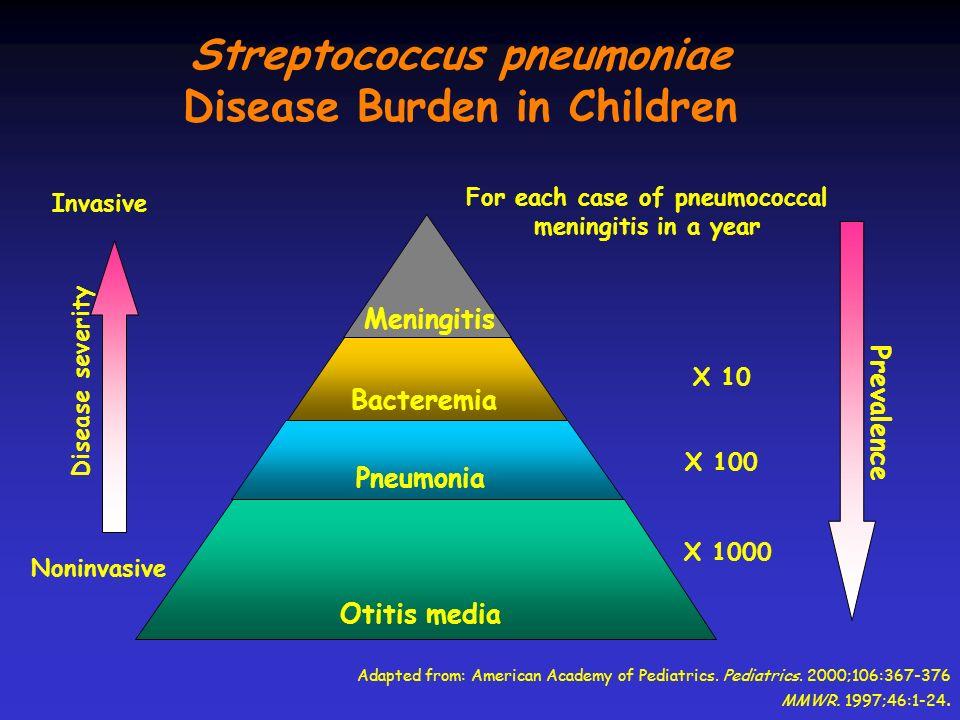 Streptococcus pneumoniae Disease Burden in Children Otitis media Pneumonia Bacteremia Meningitis Disease severity For each case of pneumococcal mening