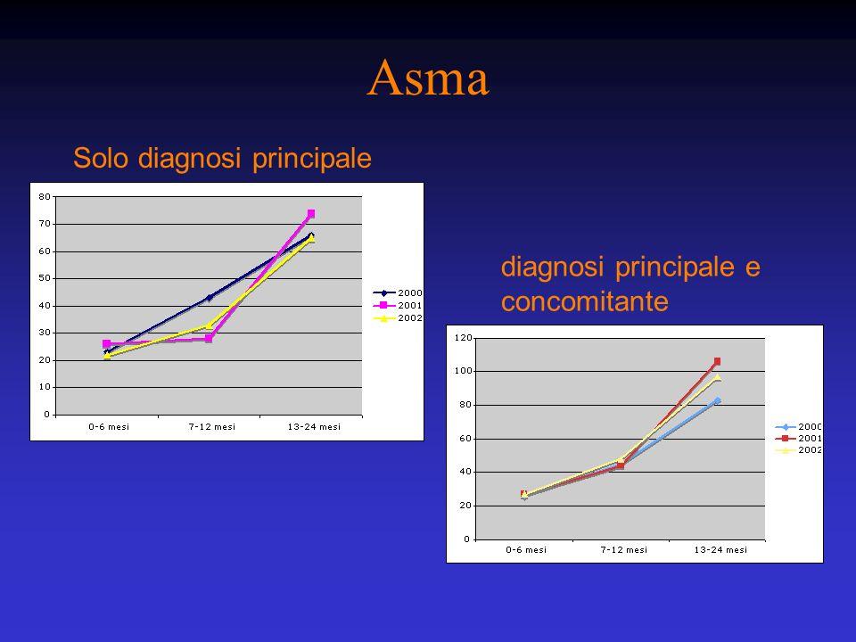 Asma Solo diagnosi principale diagnosi principale e concomitante