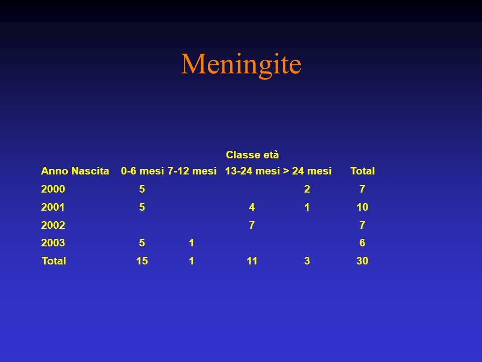 Meningite Classe età Anno Nascita0-6 mesi7-12 mesi13-24 mesi> 24 mesiTotal 2000527 200154110 200277 2003516 Total15111330