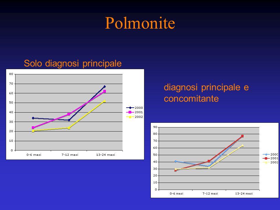 Polmonite Solo diagnosi principale diagnosi principale e concomitante