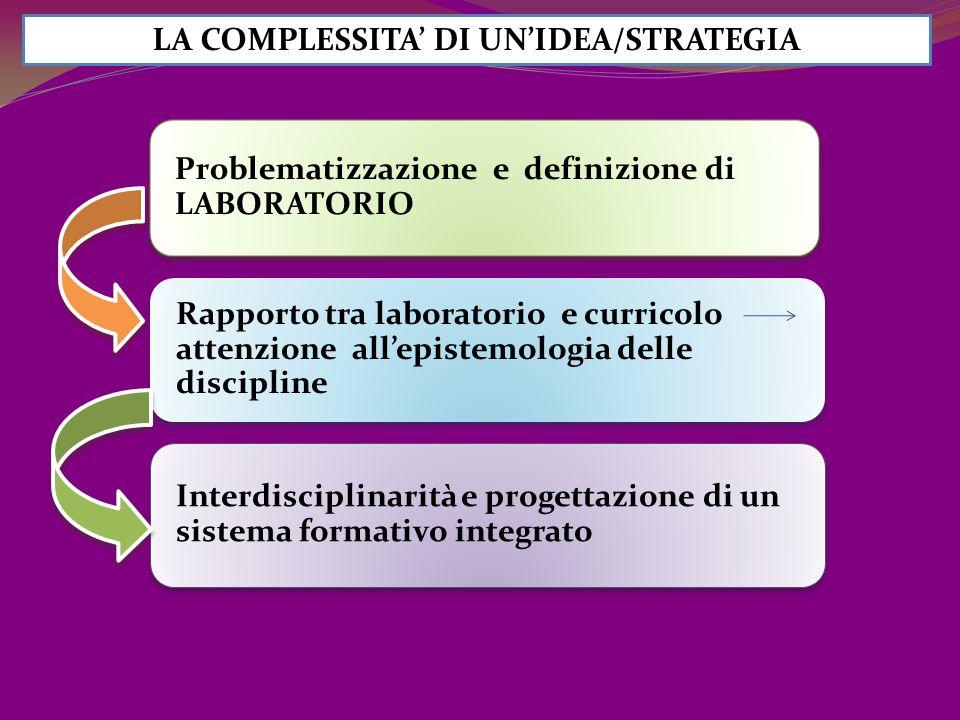 LA COMPLESSITA DI UNIDEA/STRATEGIA Problematizzazione e definizione di LABORATORIO Rapporto tra laboratorio e curricolo attenzione allepistemologia delle discipline Interdisciplinarità e progettazione di un sistema formativo integrato