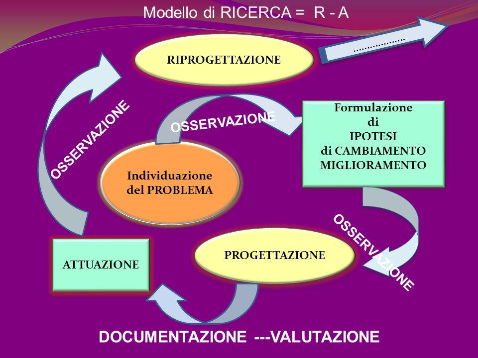 Individuazione del PROBLEMA Individuazione del PROBLEMA Formulazione di IPOTESI di CAMBIAMENTO MIGLIORAMENTO Formulazione di IPOTESI di CAMBIAMENTO MIGLIORAMENTO OSSERVAZIONE PROGETTAZIONE ATTUAZIONE RIPROGETTAZIONE ………………..