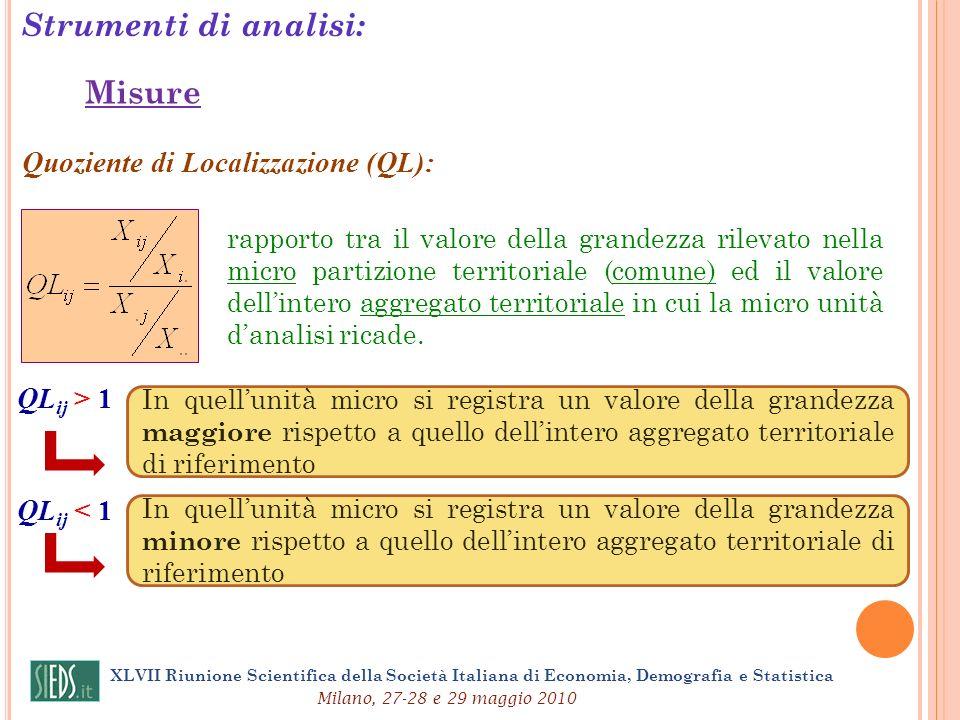 Strumenti di analisi: Misure Quoziente di Localizzazione (QL): rapporto tra il valore della grandezza rilevato nella micro partizione territoriale (co