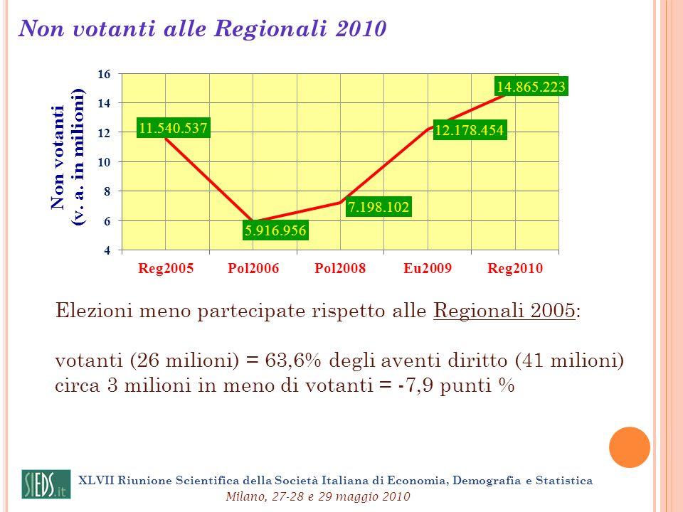 XLVII Riunione Scientifica della Società Italiana di Economia, Demografia e Statistica Milano, 27-28 e 29 maggio 2010 Non votanti alle Regionali 2010