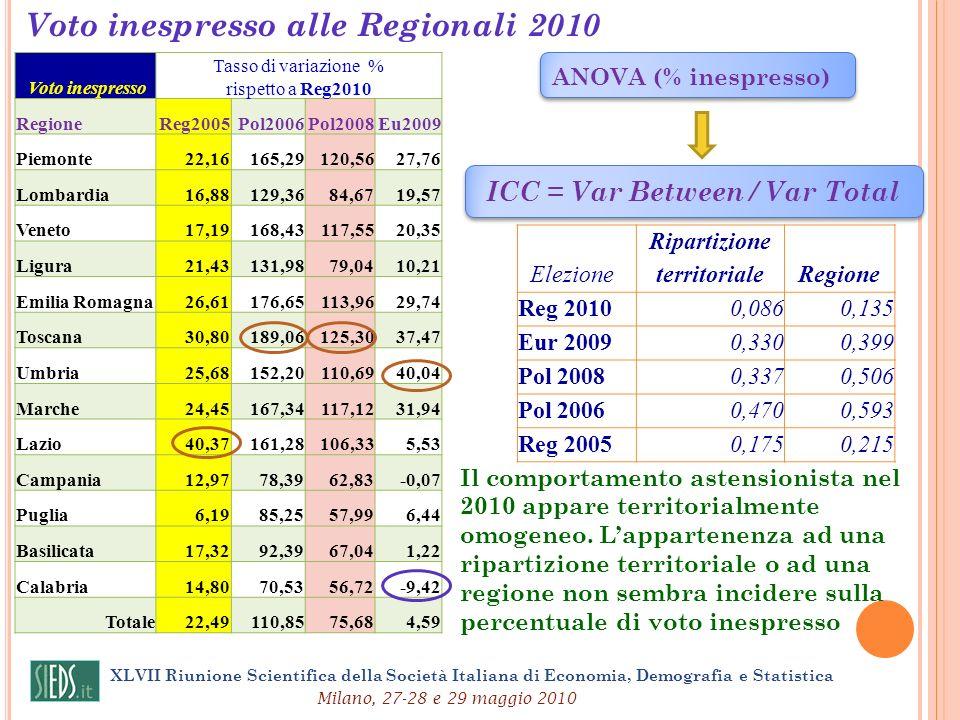 XLVII Riunione Scientifica della Società Italiana di Economia, Demografia e Statistica Milano, 27-28 e 29 maggio 2010 Voto inespresso alle Regionali 2