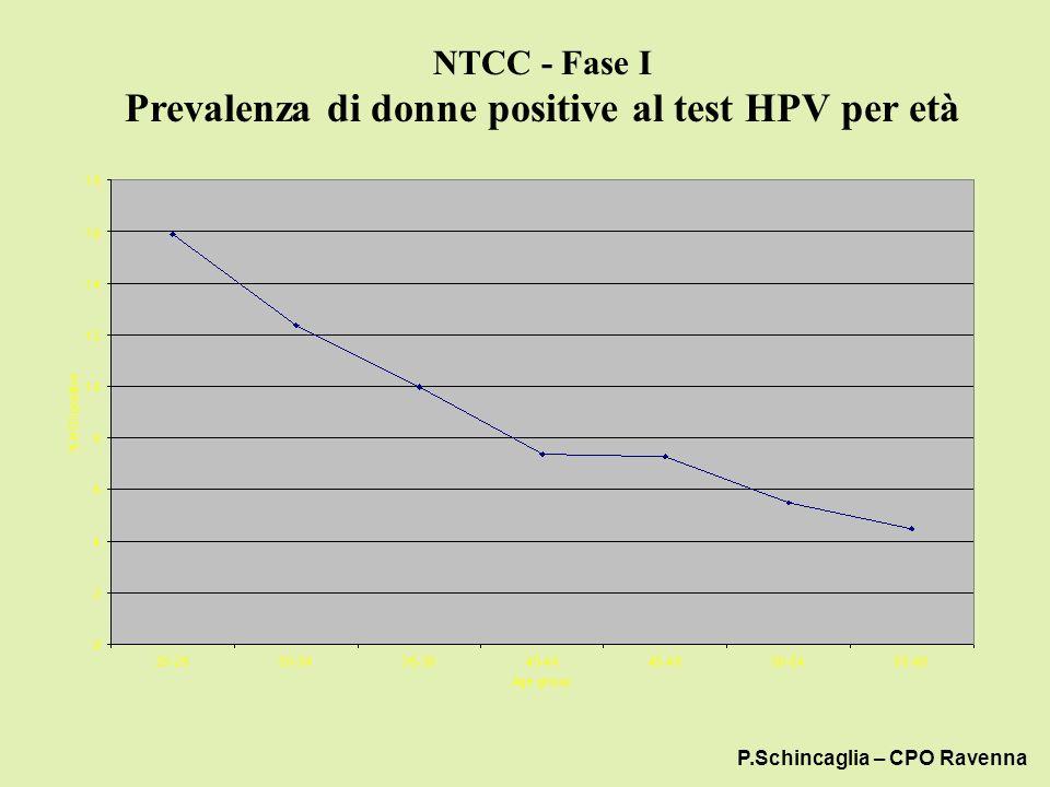 NTCC - Fase I Prevalenza di donne positive al test HPV per età P.Schincaglia – CPO Ravenna