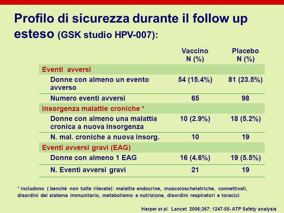 Profilo di sicurezza durante il follow up esteso (GSK studio HPV-007): Harper et al. Lancet 2006;367: 1247-55- ATP Safety analysis * Includono ( bench