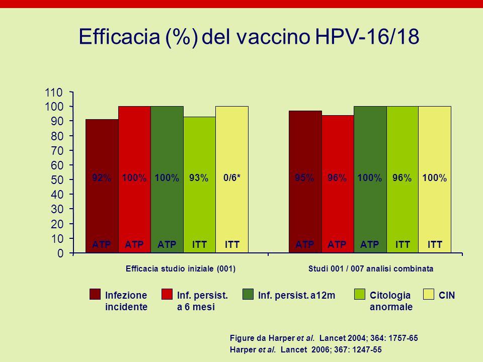Inf. persist. a 6 mesi Inf. persist. a12m Citologia anormale CINInfezione incidente Efficacia (%) del vaccino HPV-16/18 Efficacia studio iniziale (001