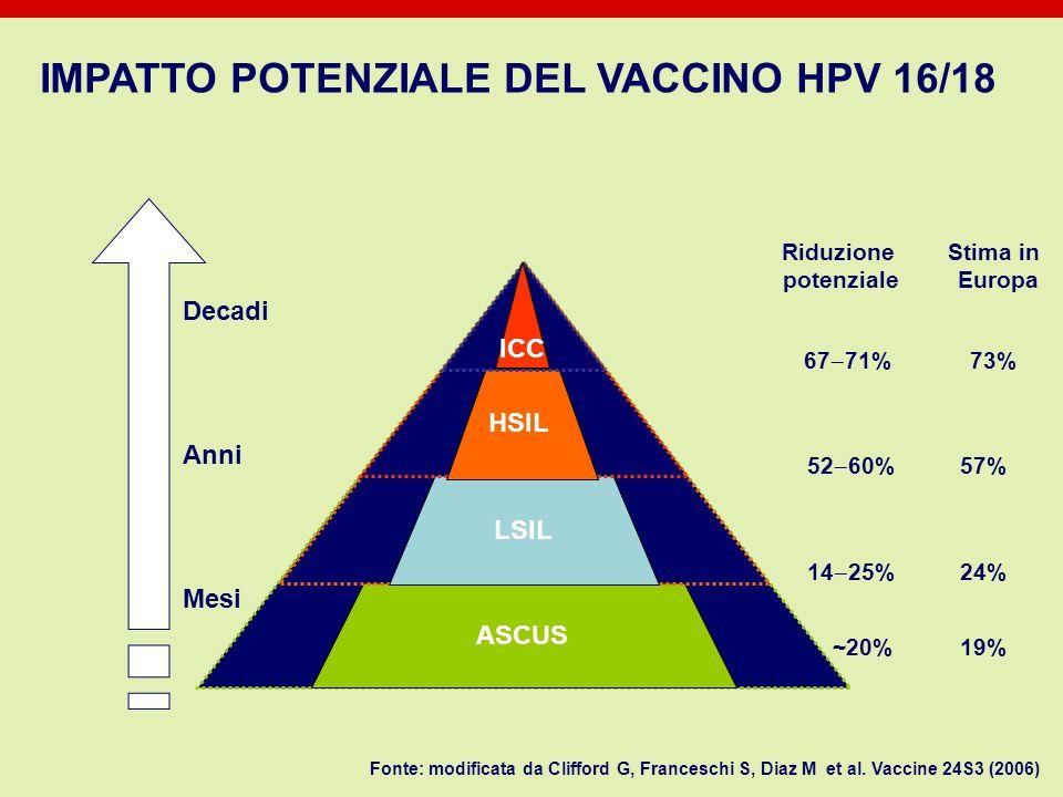 IMPATTO POTENZIALE DEL VACCINO HPV 16/18 ~20% 19% 14 25% 24% 52 60% 57% 67 71% 73% Riduzione Stima in potenziale Europa Decadi Anni Mesi Fonte: modifi