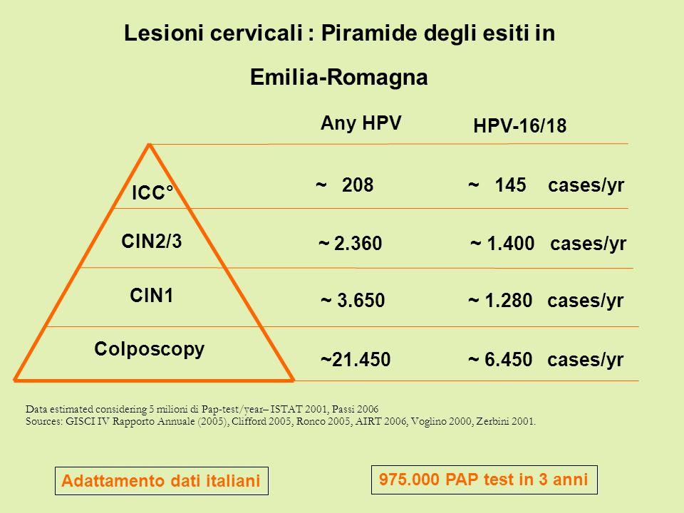 Lesioni cervicali : Piramide degli esiti in Emilia-Romagna Data estimated considering 5 milioni di Pap-test/year– ISTAT 2001, Passi 2006 Sources: GISC