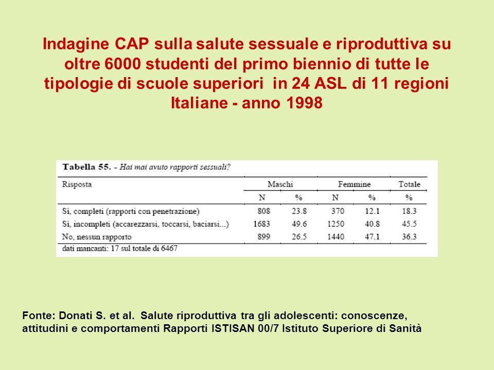 Indagine CAP sulla salute sessuale e riproduttiva su oltre 6000 studenti del primo biennio di tutte le tipologie di scuole superiori in 24 ASL di 11 r
