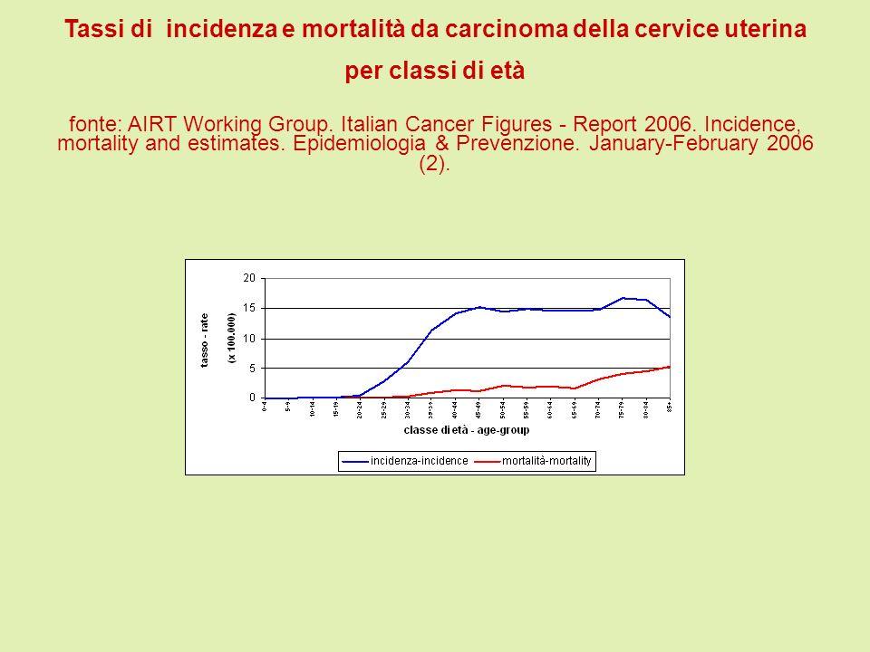 Tassi di incidenza e mortalità da carcinoma della cervice uterina per classi di età fonte: AIRT Working Group. Italian Cancer Figures - Report 2006. I