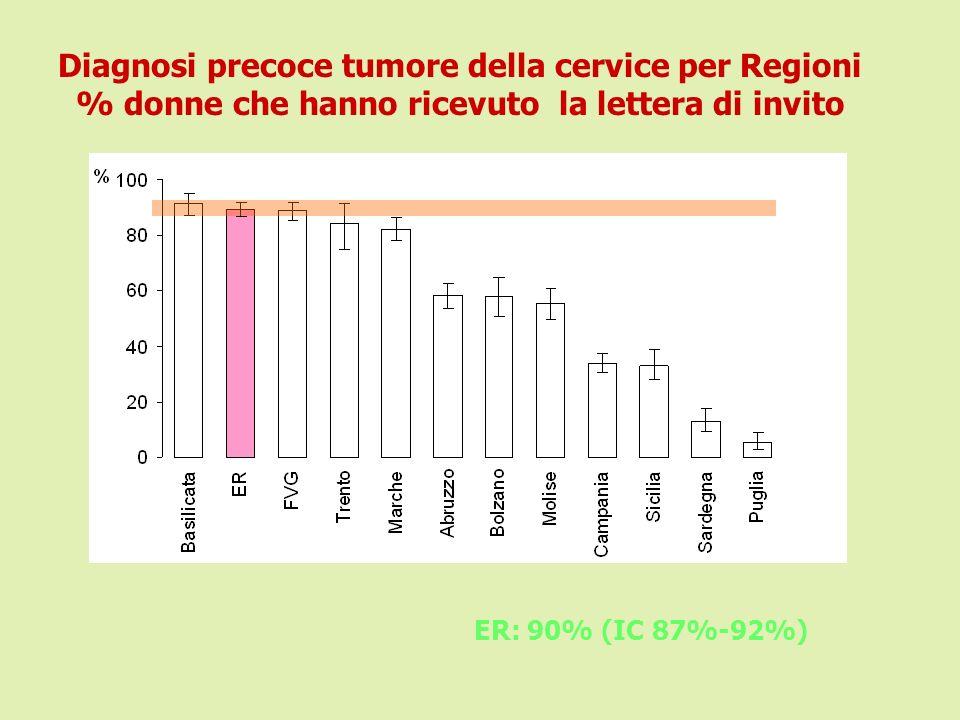 Diagnosi precoce tumore della cervice per Regioni % donne che hanno ricevuto la lettera di invito ER: 90% (IC 87%-92%)