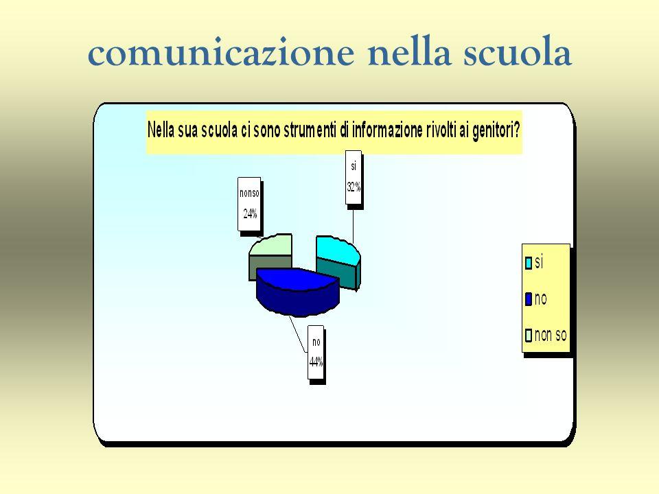 comunicazione nella scuola