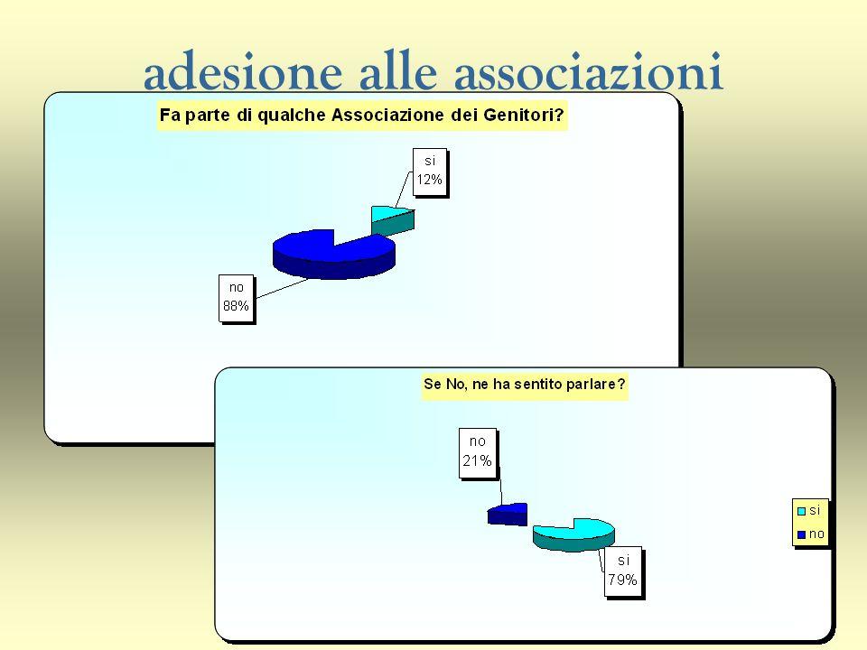 adesione alle associazioni