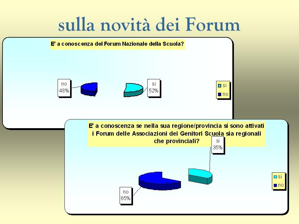 sulla novità dei Forum