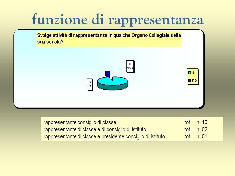 funzione di rappresentanza rappresentante consiglio di classetot n. 10 rappresentante di classe e di consiglio di istitutotot n. 02 rappresentante di