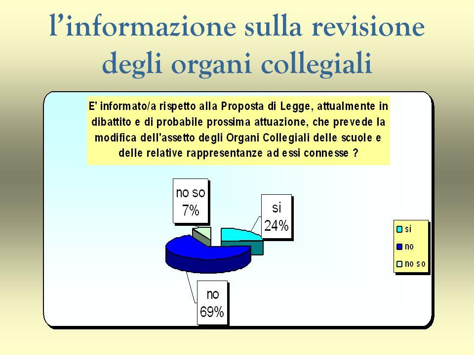 linformazione sulla revisione degli organi collegiali