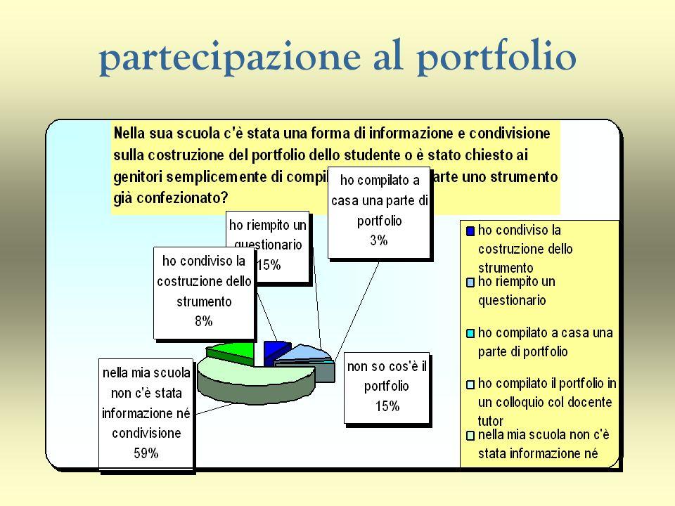 partecipazione al portfolio