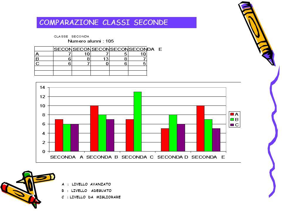 COMPARAZIONE CLASSI SECONDE A : LIVELLO AVANZATO B : LIVELLO ADEGUATO C : LIVELLO DA MIGLIORARE