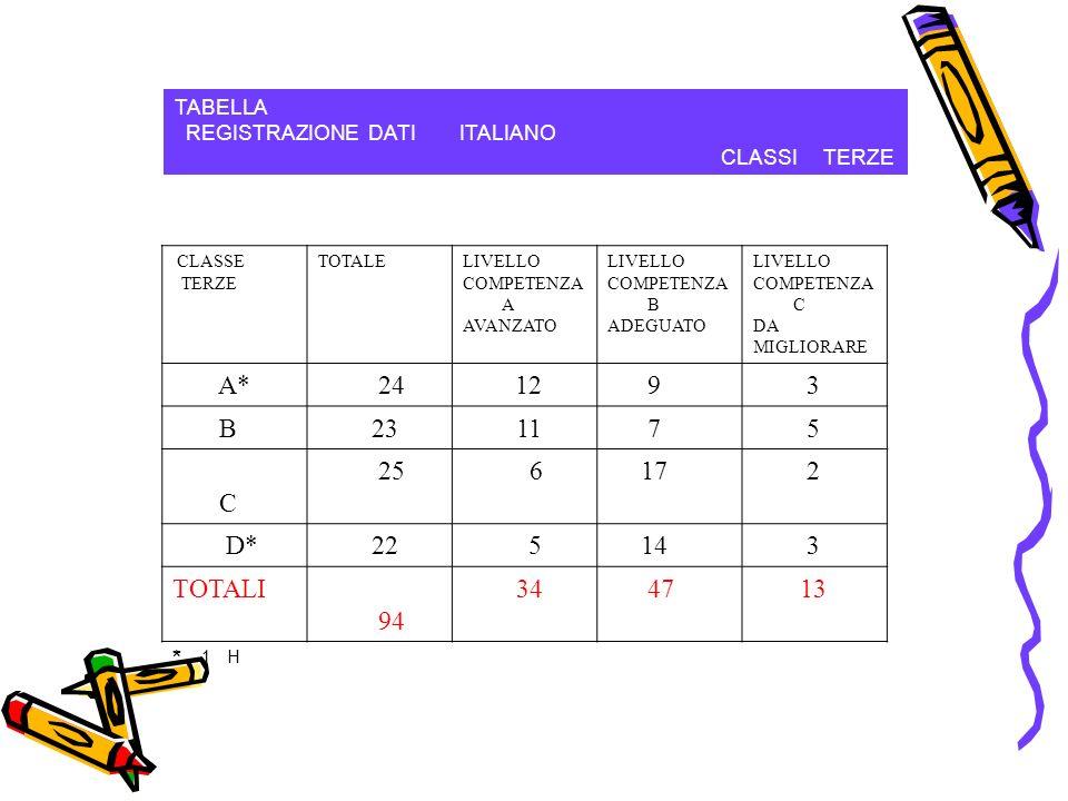 TABELLA REGISTRAZIONE DATI ITALIANO CLASSI TERZE CLASSE TERZE TOTALELIVELLO COMPETENZA A AVANZATO LIVELLO COMPETENZA B ADEGUATO LIVELLO COMPETENZA C DA MIGLIORARE A* 2412 9 3 B 23 11 7 5 C 25 6 17 2 D* 22 5 14 3 TOTALI 94 34 47 13 * 1 H