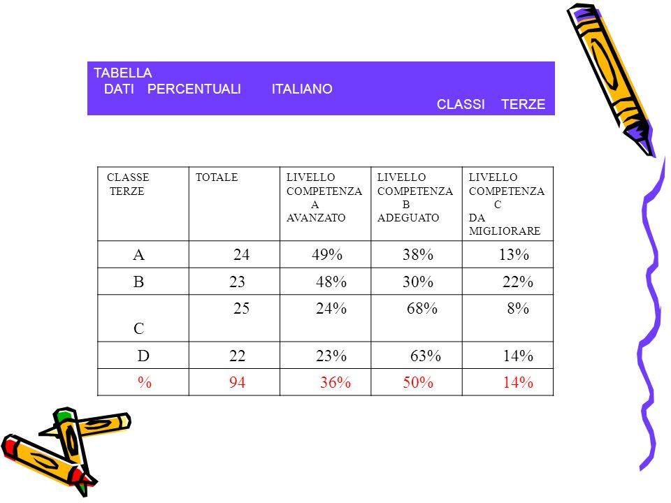 TABELLA DATI PERCENTUALI ITALIANO CLASSI TERZE CLASSE TERZE TOTALELIVELLO COMPETENZA A AVANZATO LIVELLO COMPETENZA B ADEGUATO LIVELLO COMPETENZA C DA MIGLIORARE A 24 49% 38% 13% B 23 48% 30% 22% C 25 24% 68% 8% D 22 23%63% 14% % 94 36% 50% 14%