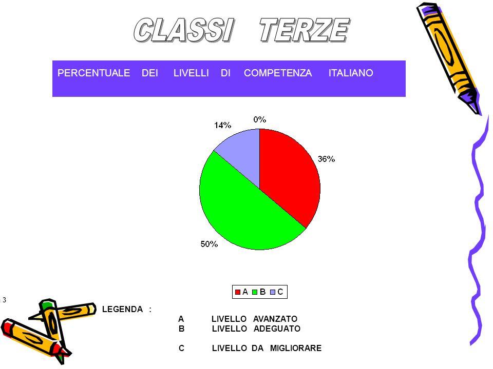 PERCENTUALE DEI LIVELLI DI COMPETENZA ITALIANO Figura 3 2 LEGENDA : A LIVELLO AVANZATO B LIVELLO ADEGUATO C LIVELLO DA MIGLIORARE