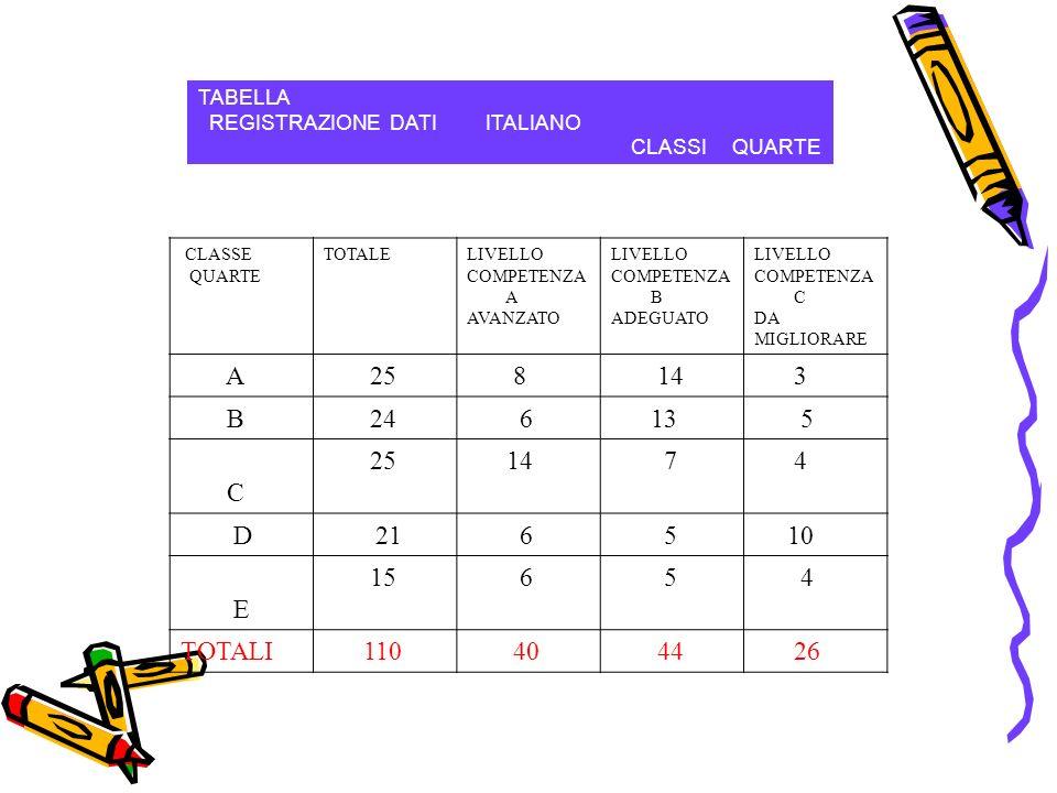 TABELLA REGISTRAZIONE DATI ITALIANO CLASSI QUARTE CLASSE QUARTE TOTALELIVELLO COMPETENZA A AVANZATO LIVELLO COMPETENZA B ADEGUATO LIVELLO COMPETENZA C DA MIGLIORARE A 25 8 14 3 B 24 6 13 5 C 25 14 7 4 D21 6 5 10 E 15 6 5 4 TOTALI 110 40 44 26