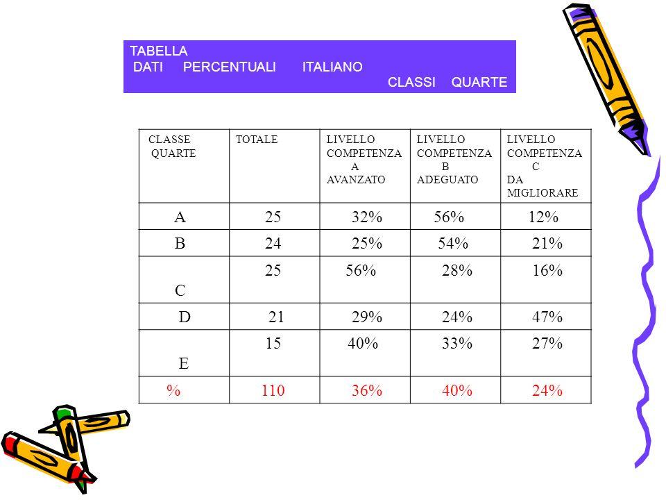 TABELLA DATI PERCENTUALI ITALIANO CLASSI QUARTE CLASSE QUARTE TOTALELIVELLO COMPETENZA A AVANZATO LIVELLO COMPETENZA B ADEGUATO LIVELLO COMPETENZA C DA MIGLIORARE A 25 32% 56% 12% B 24 25% 54% 21% C 2556% 28% 16% D2129% 24% 47% E 15 40% 33% 27% % 110 36% 40% 24%