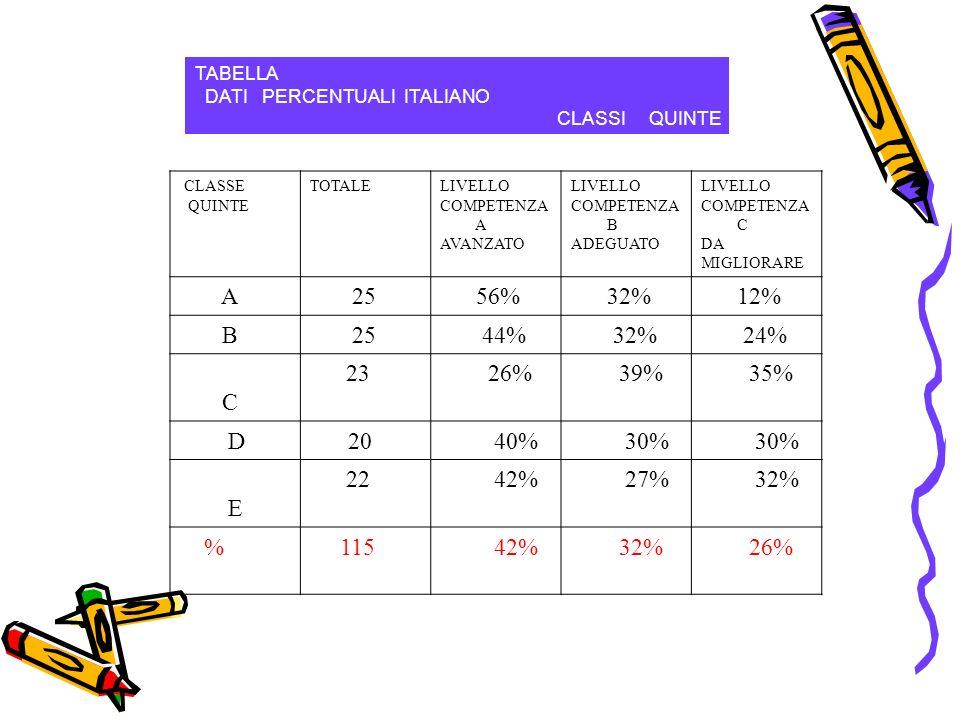 TABELLA DATI PERCENTUALI ITALIANO CLASSI QUINTE CLASSE QUINTE TOTALELIVELLO COMPETENZA A AVANZATO LIVELLO COMPETENZA B ADEGUATO LIVELLO COMPETENZA C DA MIGLIORARE A 25 56% 32% 12% B 25 44% 32% 24% C 23 26% 39% 35% D20 40% 30% E 22 42% 27% 32% % 115 42% 32% 26%