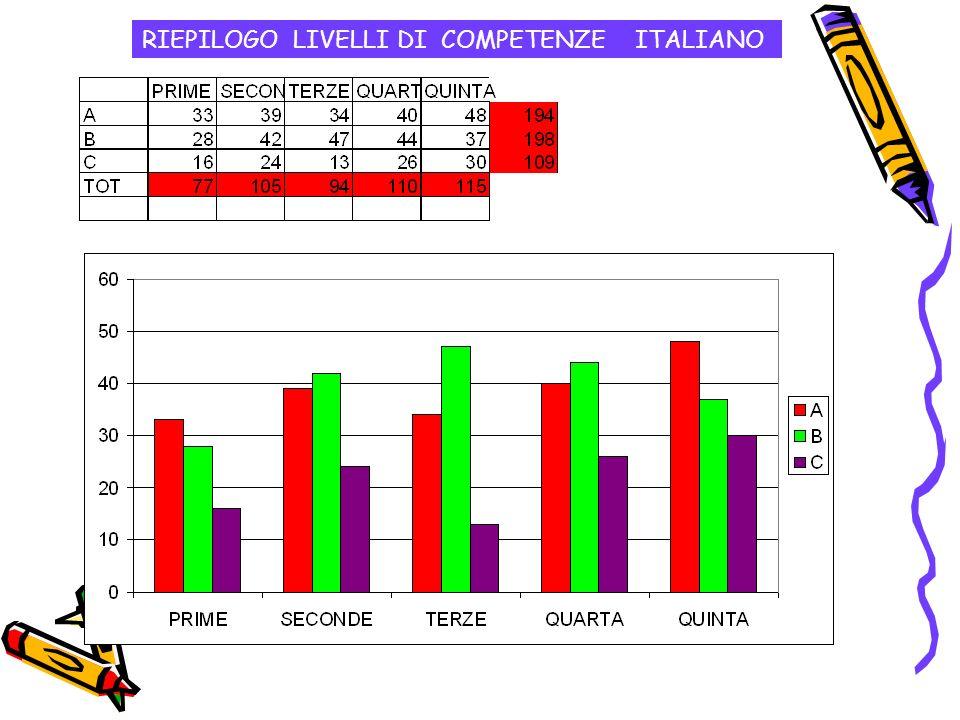RIEPILOGO LIVELLI DI COMPETENZE ITALIANO