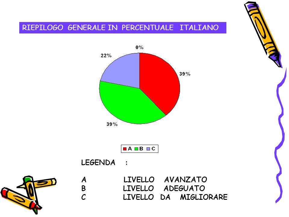 RIEPILOGO GENERALE IN PERCENTUALE ITALIANO LEGENDA : A LIVELLO AVANZATO B LIVELLO ADEGUATO C LIVELLO DA MIGLIORARE