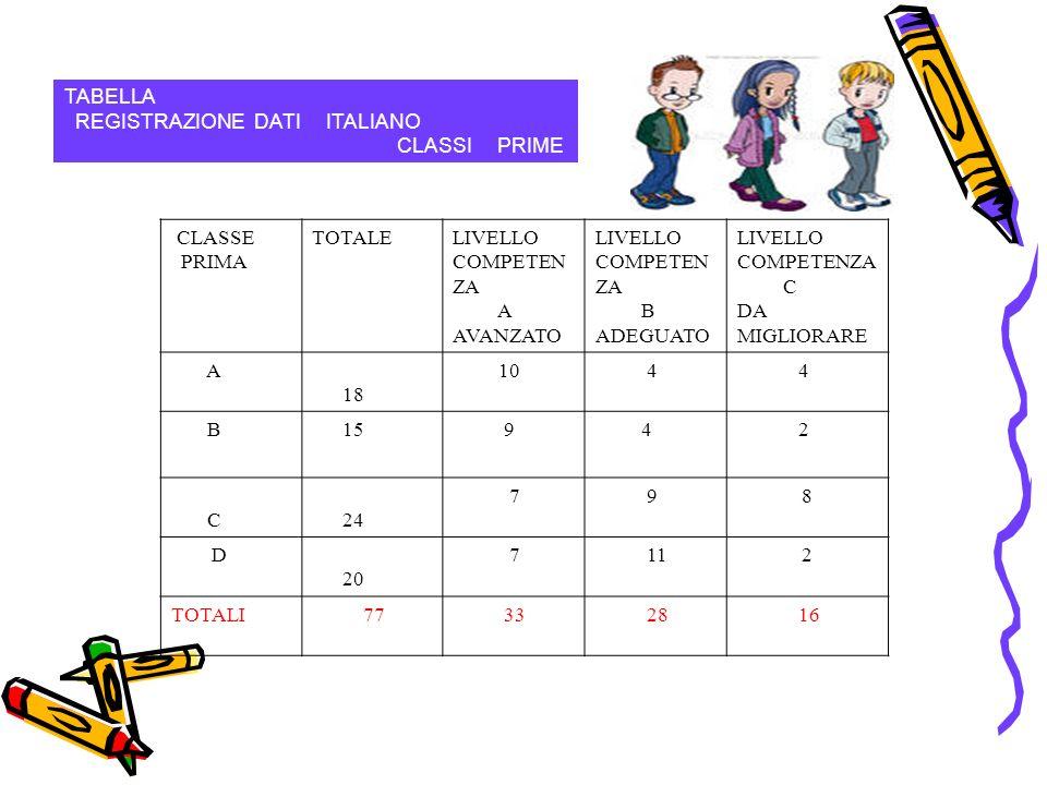 TABELLA REGISTRAZIONE DATI ITALIANO CLASSI PRIME CLASSE PRIMA TOTALELIVELLO COMPETEN ZA A AVANZATO LIVELLO COMPETEN ZA B ADEGUATO LIVELLO COMPETENZA C DA MIGLIORARE A 18 10 4 4 B 15 9 4 2 C 24 798 D 20 7112 TOTALI77 33 28 16