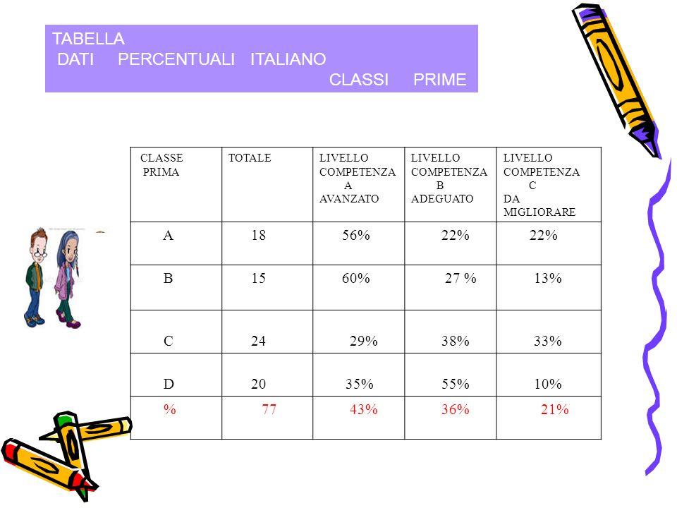TABELLA DATI PERCENTUALI ITALIANO CLASSI PRIME CLASSE PRIMA TOTALELIVELLO COMPETENZA A AVANZATO LIVELLO COMPETENZA B ADEGUATO LIVELLO COMPETENZA C DA MIGLIORARE A 18 56% 22% B 15 60% 27 % 13% C 24 29% 38% 33% D 20 35% 55% 10% %77 43% 36% 21%