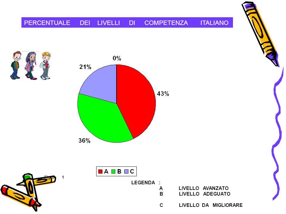 PERCENTUALE DEI LIVELLI DI COMPETENZA ITALIANO Figura 1 LEGENDA : A LIVELLO AVANZATO B LIVELLO ADEGUATO C LIVELLO DA MIGLIORARE