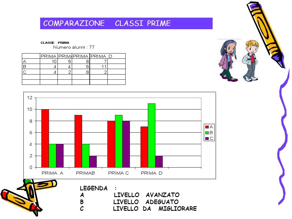 LEGENDA : A LIVELLO AVANZATO B LIVELLO ADEGUATO C LIVELLO DA MIGLIORARE COMPARAZIONE CLASSI PRIME