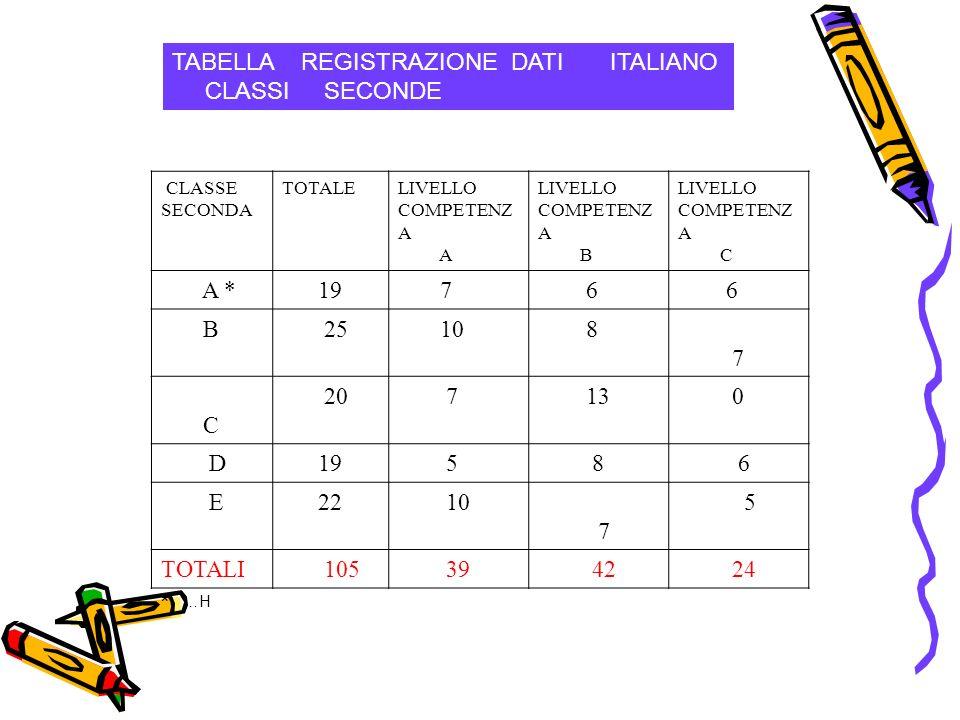 TABELLA REGISTRAZIONE DATI ITALIANO CLASSI SECONDE CLASSE SECONDA TOTALELIVELLO COMPETENZ A A LIVELLO COMPETENZ A B LIVELLO COMPETENZ A C A *19 7 6 6 B 25 10 8 7 C 20 7 13 0 D19 5 8 6 E 22 10 7 5 TOTALI 105 39 42 24 * …H
