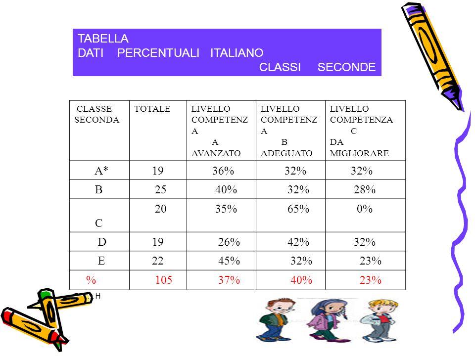 TABELLA DATI PERCENTUALI ITALIANO CLASSI SECONDE CLASSE SECONDA TOTALELIVELLO COMPETENZ A A AVANZATO LIVELLO COMPETENZ A B ADEGUATO LIVELLO COMPETENZA C DA MIGLIORARE A*19 36% 32% B 25 40% 32% 28% C 20 35% 65% 0% D19 26% 42% 32% E 22 45% 32% 23% % 105 37% 40% 23% * …H