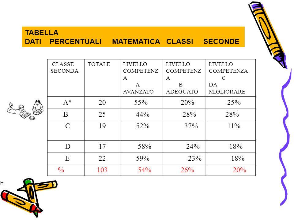 TABELLA DATI PERCENTUALI MATEMATICA CLASSI SECONDE CLASSE SECONDA TOTALELIVELLO COMPETENZ A A AVANZATO LIVELLO COMPETENZ A B ADEGUATO LIVELLO COMPETENZA C DA MIGLIORARE A*20 55% 20% 25% B 25 44% 28% C 19 52% 37% 11% D17 58% 24% 18% E 22 59% 23% 18% % 103 54% 26% 20% * …H