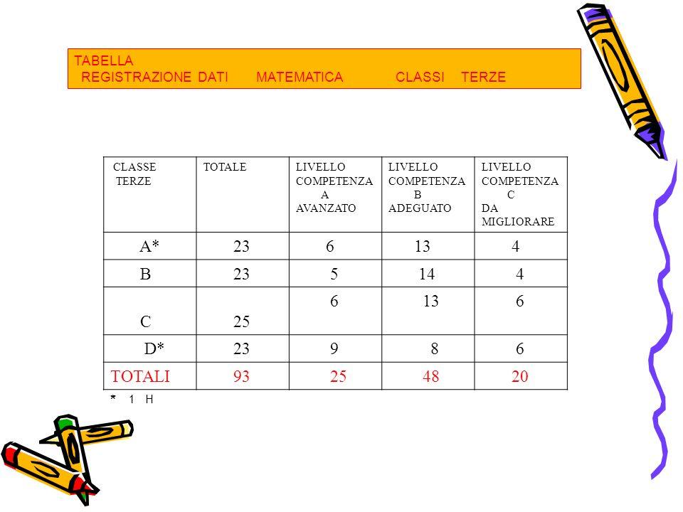 TABELLA REGISTRAZIONE DATI MATEMATICA CLASSI TERZE CLASSE TERZE TOTALELIVELLO COMPETENZA A AVANZATO LIVELLO COMPETENZA B ADEGUATO LIVELLO COMPETENZA C DA MIGLIORARE A* 23 6 13 4 B 23 5 14 4 C 25 6 13 6 D* 23 9 8 6 TOTALI 93 25 48 20 * 1 H
