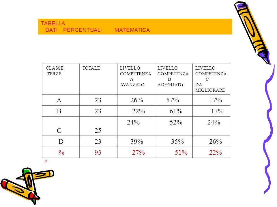 TABELLA DATI PERCENTUALI MATEMATICA CLASSE TERZE TOTALELIVELLO COMPETENZA A AVANZATO LIVELLO COMPETENZA B ADEGUATO LIVELLO COMPETENZA C DA MIGLIORARE A 23 26% 57% 17% B 23 22% 61% 17% C 25 24% 52% 24% D 23 39%35% 26% % 93 27% 51% 22% 2