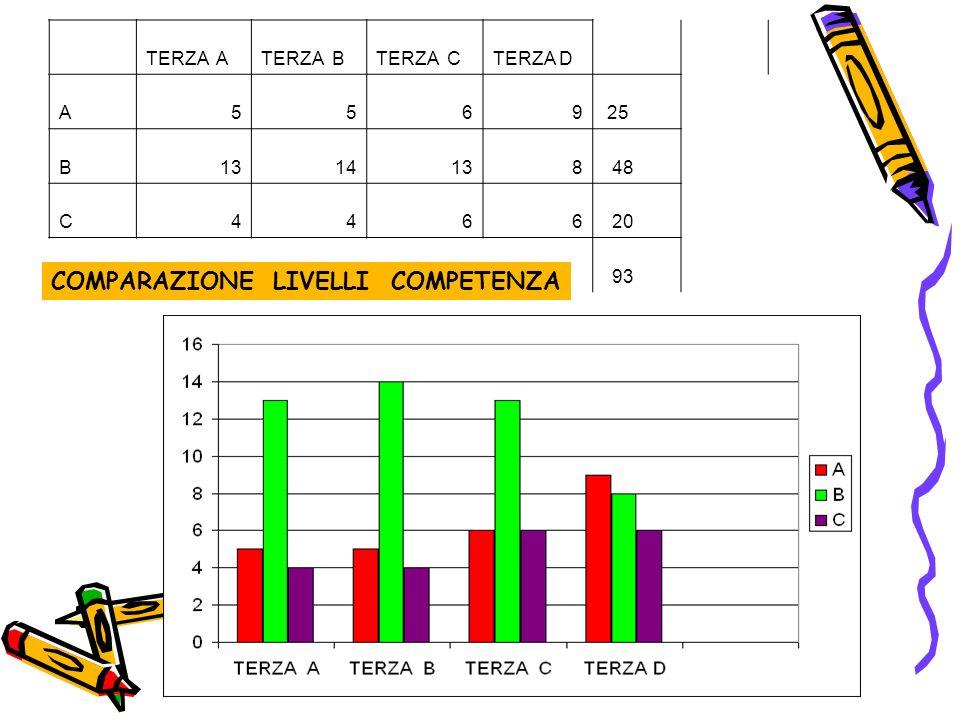 TERZA ATERZA BTERZA CTERZA D A5569 25 B1314138 48 C4466 20 93 COMPARAZIONE LIVELLI COMPETENZA