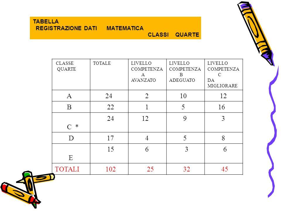 TABELLA REGISTRAZIONE DATI MATEMATICA CLASSI QUARTE CLASSE QUARTE TOTALELIVELLO COMPETENZA A AVANZATO LIVELLO COMPETENZA B ADEGUATO LIVELLO COMPETENZA C DA MIGLIORARE A 24 2 10 12 B 22 1 5 16 C * 24 12 9 3 D17 4 5 8 E 15 6 3 6 TOTALI 102 25 3245