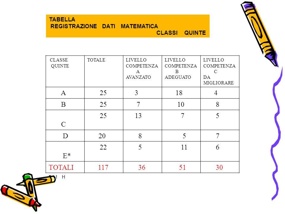 TABELLA REGISTRAZIONE DATI MATEMATICA CLASSI QUINTE CLASSE QUINTE TOTALELIVELLO COMPETENZA A AVANZATO LIVELLO COMPETENZA B ADEGUATO LIVELLO COMPETENZA C DA MIGLIORARE A 25 3 18 4 B 25 7 10 8 C 25 13 7 5 D20 8 5 7 E* 22 5 11 6 TOTALI 117 36 51 30 * 1 H