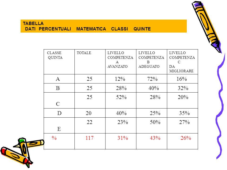 TABELLA DATI PERCENTUALI MATEMATICA CLASSI QUINTE CLASSE QUINTA TOTALELIVELLO COMPETENZA A AVANZATO LIVELLO COMPETENZA B ADEGUATO LIVELLO COMPETENZA C DA MIGLIORARE A 25 12% 72% 16% B 25 28% 40% 32% C 25 52% 28% 20% D20 40% 25% 35% E 22 23% 50% 27% % 117 31% 43% 26%