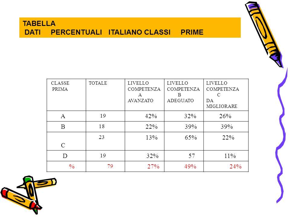 TABELLA DATI PERCENTUALI ITALIANO CLASSI PRIME CLASSE PRIMA TOTALELIVELLO COMPETENZA A AVANZATO LIVELLO COMPETENZA B ADEGUATO LIVELLO COMPETENZA C DA MIGLIORARE A 19 42% 32% 26% B 18 22% 39% C 23 13% 65% 22% D 19 32% 57 11% % 79 27% 49% 24%