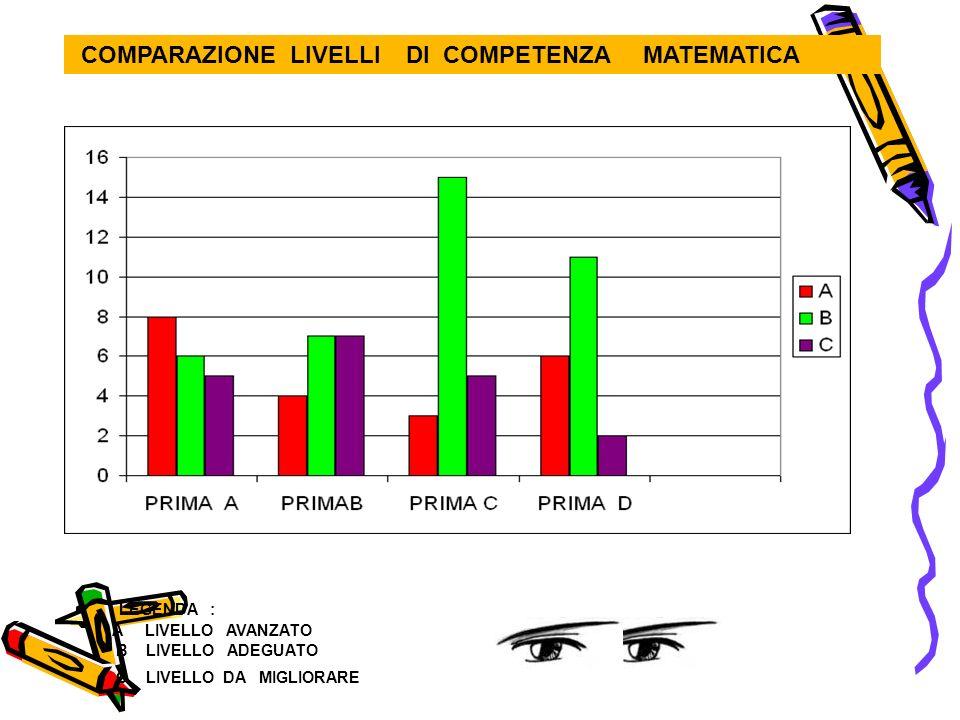 TABELLA DATI PERCENTUALI MATEMATICA CLASSI QUARTE CLASSE QUARTE TOTALELIVELLO COMPETENZA A AVANZATO LIVELLO COMPETENZA B ADEGUATO LIVELLO COMPETENZA C DA MIGLIORARE A 24 8% 42% 50% B 22 5% 23% 72% C 24 49% 38% 13% D17 24% 29% 47% E 15 40% 20% 40% % 102 25% 31% 44%