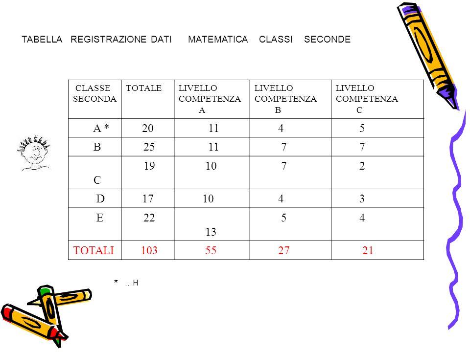 TABELLA REGISTRAZIONE DATI MATEMATICA CLASSI SECONDE CLASSE SECONDA TOTALELIVELLO COMPETENZA A LIVELLO COMPETENZA B LIVELLO COMPETENZA C A *20 11 4 5 B 25 11 7 7 C 19 10 7 2 D17 10 4 3 E 22 13 5 4 TOTALI 103 55 27 21 * …H