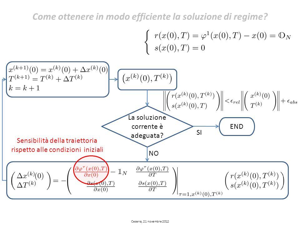 Come ottenere in modo efficiente la soluzione di regime? La La soluzione corrente è adeguata? END La SI La NO Sensibilità della traiettoria rispetto a